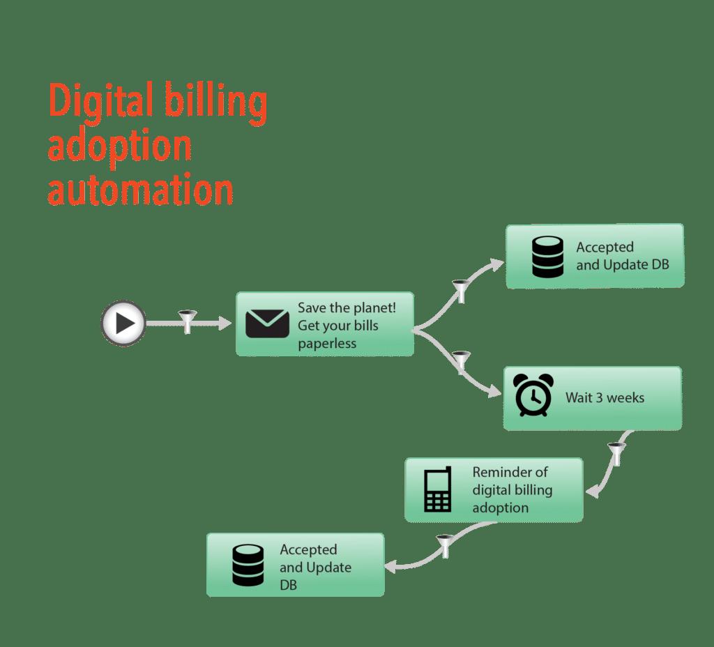 Digital statement adoption
