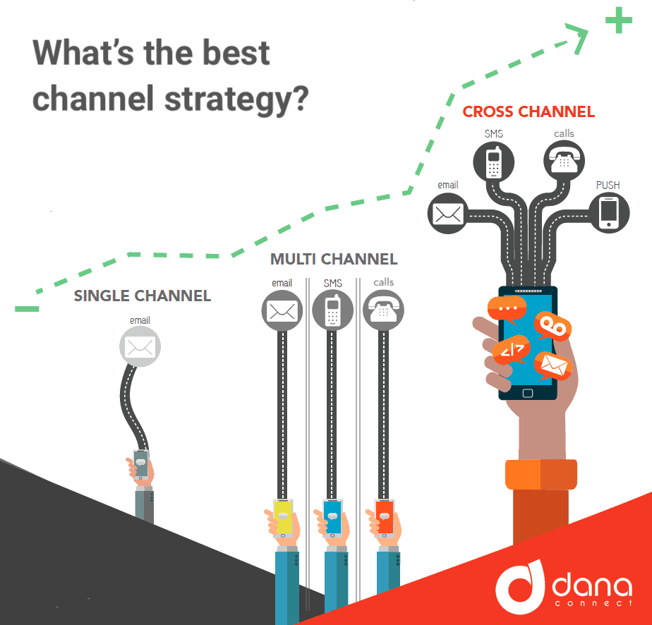 Single-channel, Multi-channel, Omni-channel or Cross-channel? What is the difference?